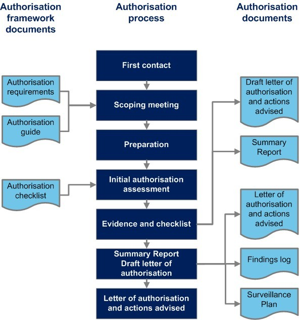 Diagram of authorisation process