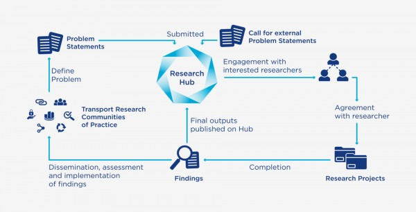 Research Model Diagram Animated