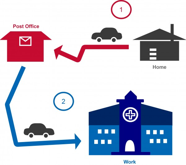 a graphic representation of a car driving from a house to a post office shop as trip 1, then a car driving from the post office shop to a hospital building as trip 2