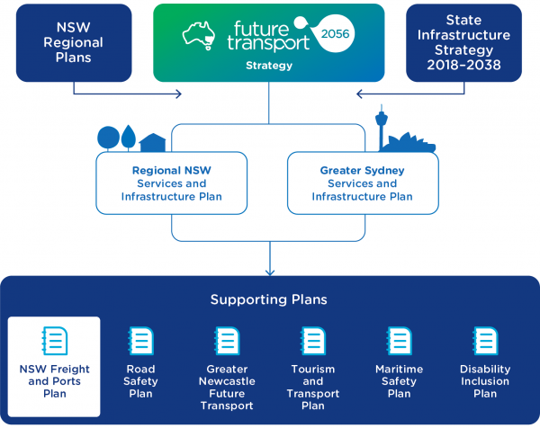 Figure 1: NSW plans working together for our State