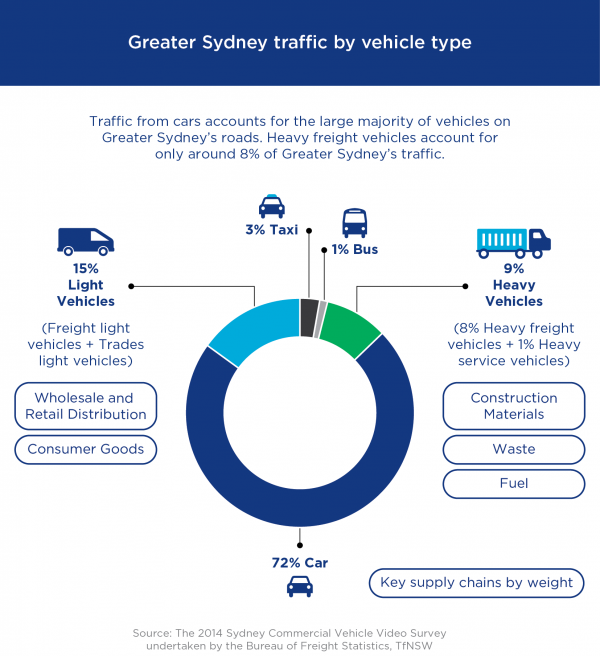 Figure 11: Greater Sydney traffic by vehicle type