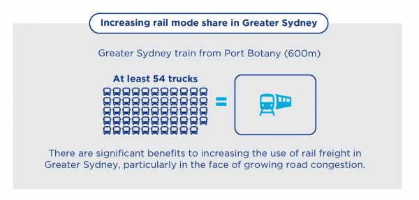 Figure 13: Increasing rail mode share in Greater Sydney