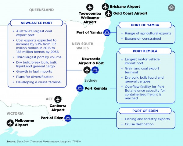 Figure 15: Regional ports and airports