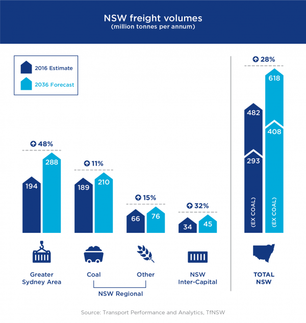 Figure 3: NSW freight volumes