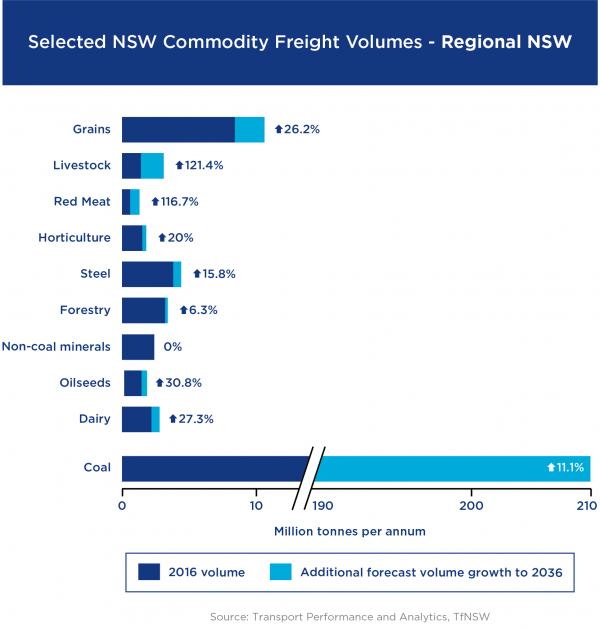 Figure 4: NSW commodity freight volumes regional