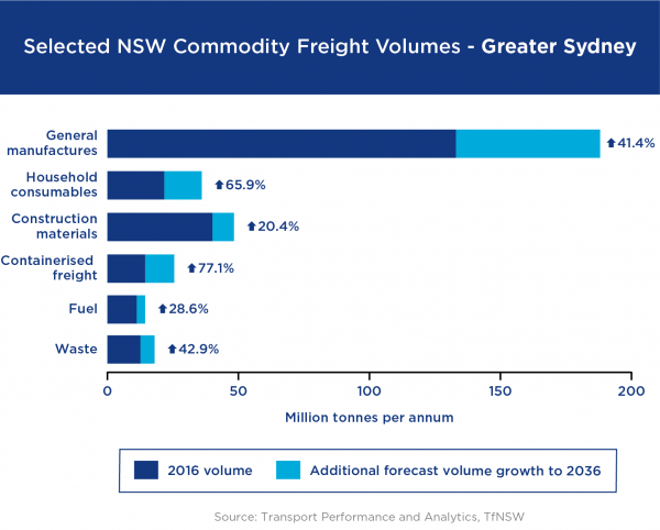 Figure 4: NSW commodity freight volumes Greater Sydney