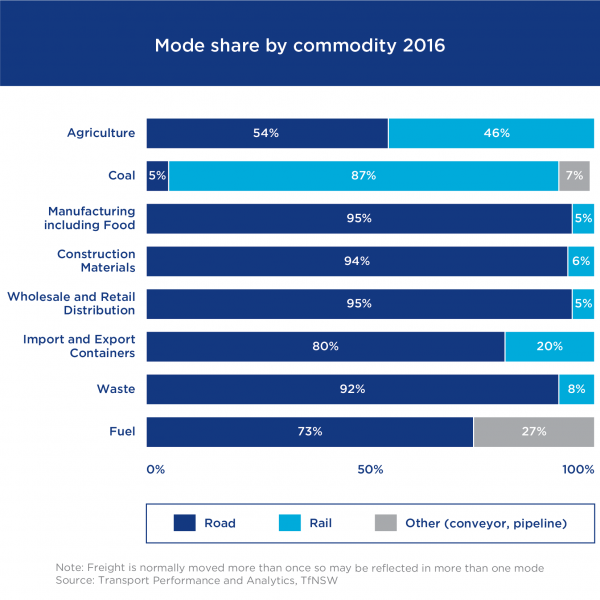Figure 5: Mode share by commodity 2016