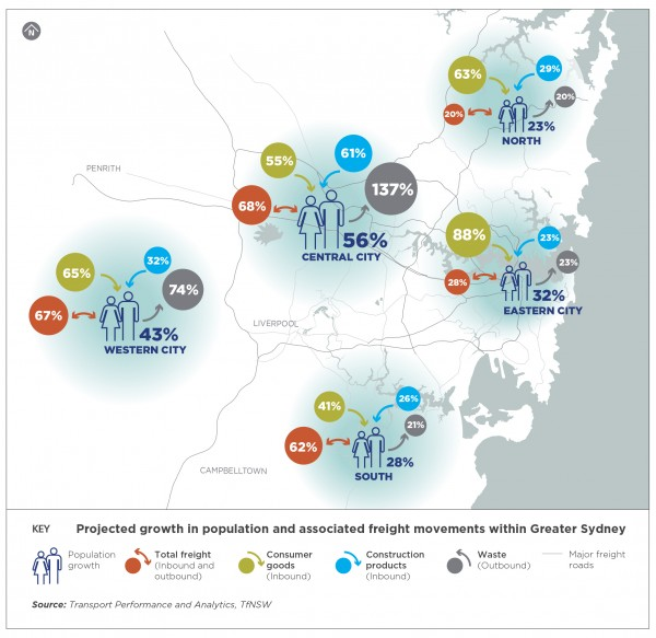 Projected growth in population and associated freight movements within Greater Sydney
