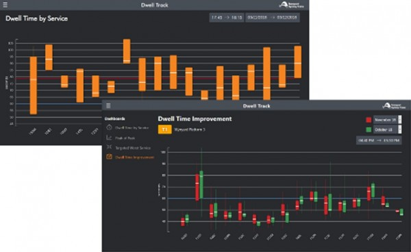 Summary operational performance dashboards, which capture and present metrics that are currently captured and reported manually